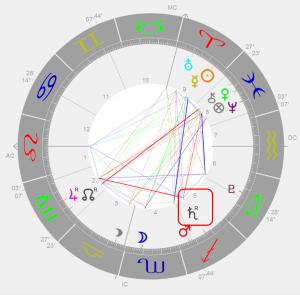 rückläufiger Saturn mit Marker
